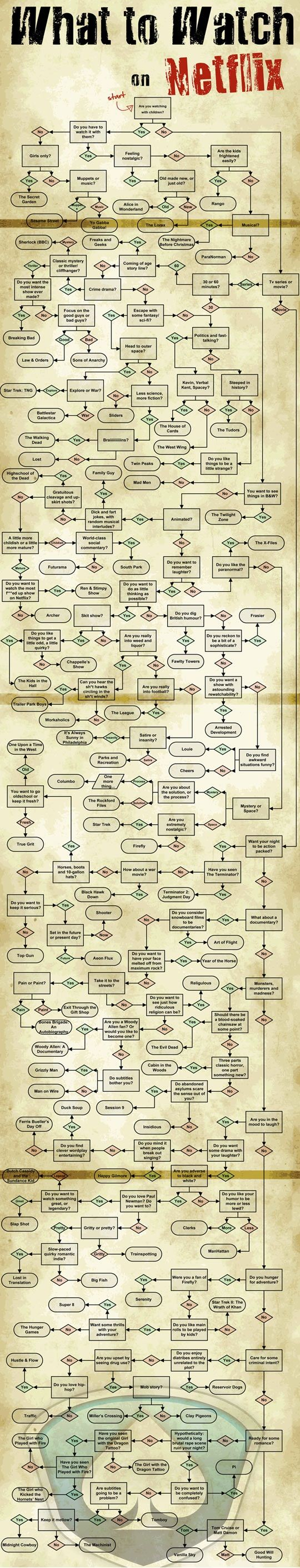 This is probably the best chart for Netflix ever. This will consume my social life