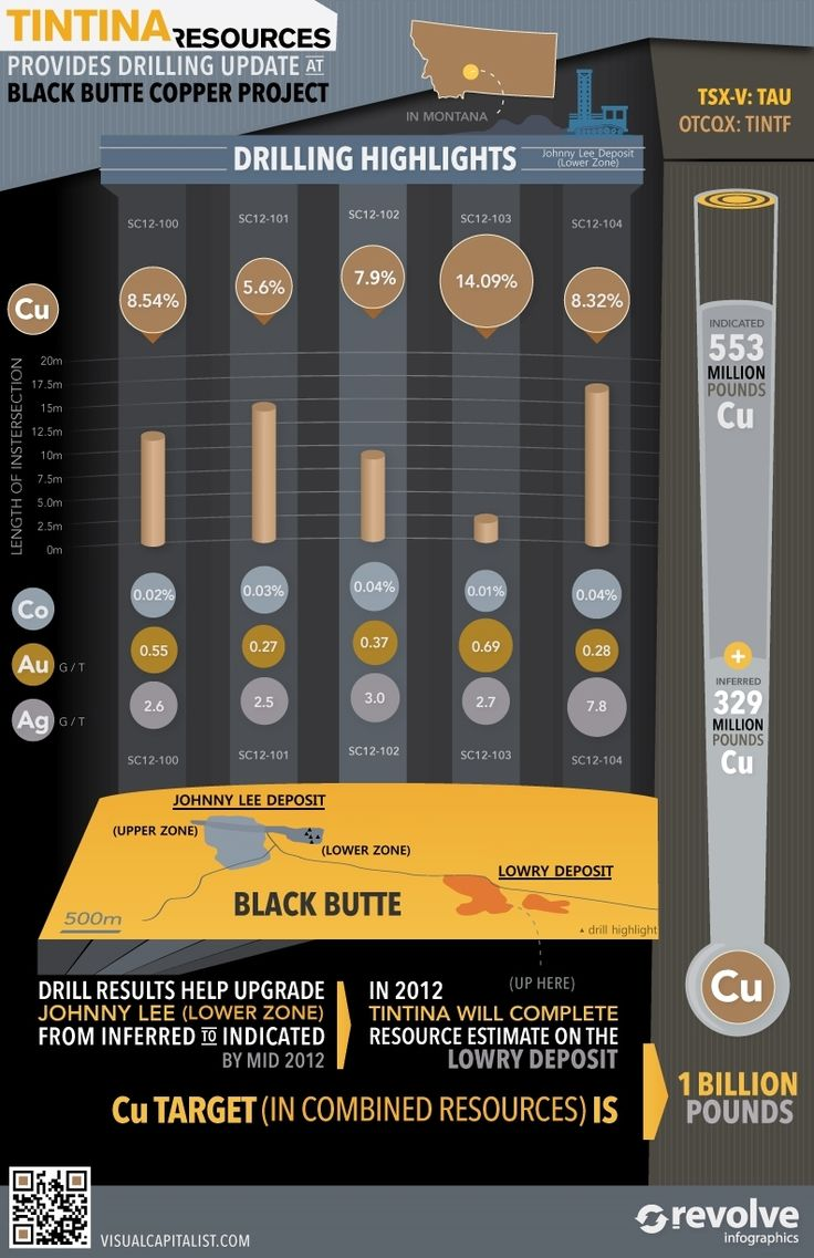 Tintina Intercepts 8.32% Cu over 17.23 meters at Black Butte Copper, Montana
