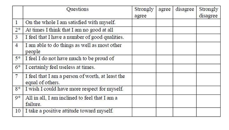 Rosenberg self esteem test