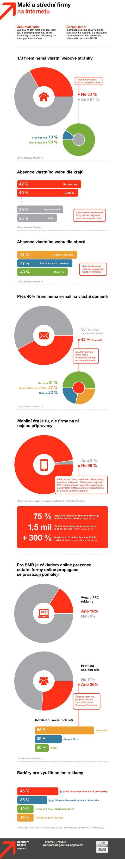 Malé a střední firmy na internetu / Agentura Najisto #Infographics #Mediatel
