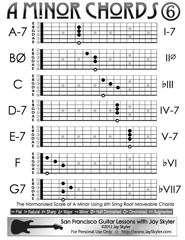 25+ best ideas about A minor guitar chord on Pinterest : Guitar for beginners, Guitar chords and ...