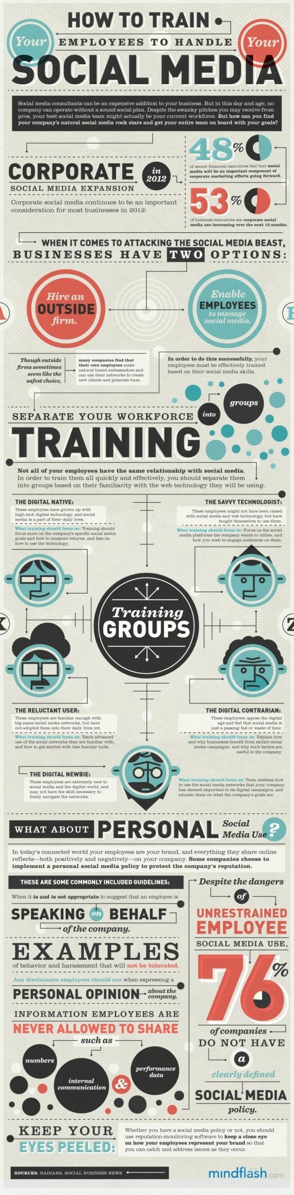Esta  Infografía de Mindflash, diseñada por Column Five, examina los consejos y trucos sobre cómo entrenar adecuadamente a sus empleados para manejar el imperio de los medios de comunicación social de la empresa.