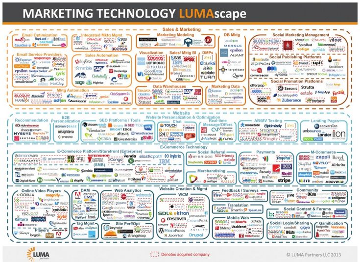Insane Graphic Shows How Complex Marketing Technology Is Right Now: LUMA Partners breaks down the world's many different components, from sales and marketing to e-commerce technology to website creation and management.