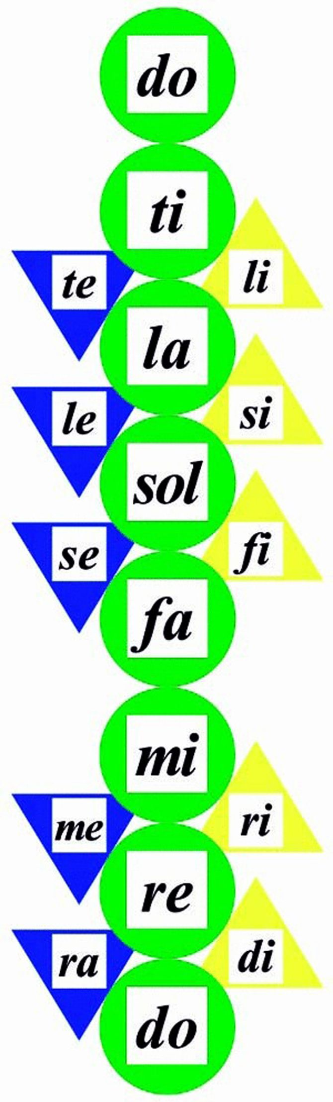 "SOLFEGE CIRCLES - Solfege cards with adhesive magnets to attach on the back --perfect for flexible use on any magnetic surface, such as a white board. Includes all syllables shown plus variants for sol (so and sa)and la (lo), as well as flat syllable sets:ta-lo-sa-ma-ra, ta-la-sa-ma-raand to-lo-so-mo-ro. 5.5"" cards of heavy UV-coated stock. Secrets of Sight Singing Success offers lots of helpful suggestions for using Solfege Circles. Set of 32 Cards"