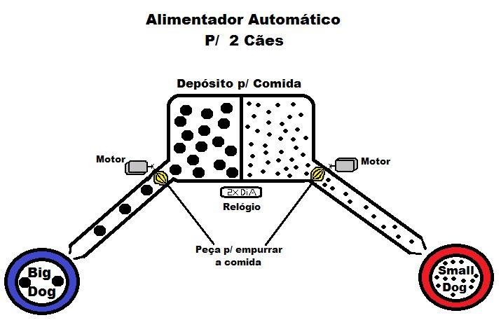 Projeto: Alimentador Automático para Cães com Arduino - Laboratorio de Garagem (arduino, eletrônica, robotica, hacking)