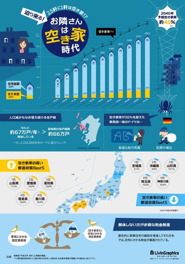 住まいに関するインフォグラフィックを連載しているLivinGraphics(リビングラフィックス)で公開された、日本国内の「空き家率」に関す...