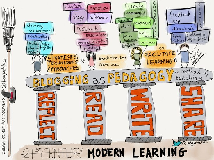 Blogging should not be an add-on, not an isolated project, but should be seen as PEDAGOGY.