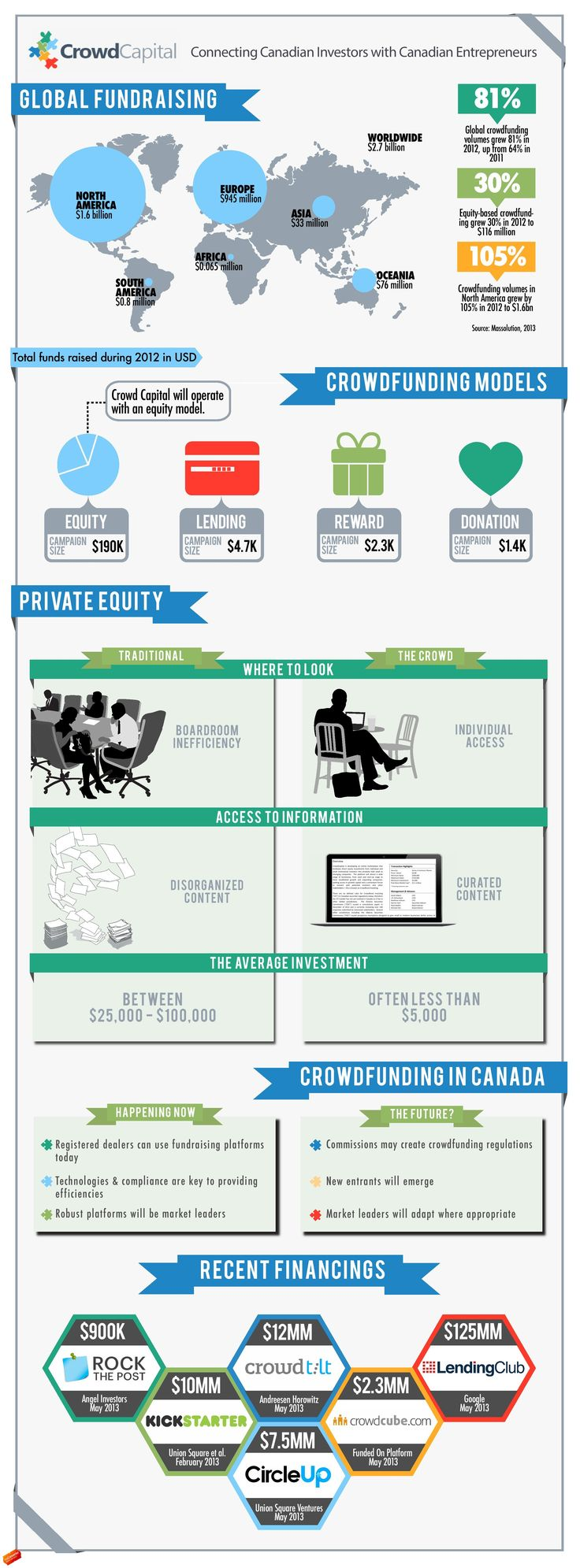 An Infographic Look at Global Crowdfunding CrowdCapital