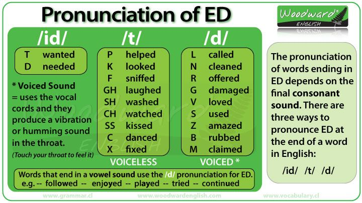 The pronunciation of ED at the end of words in English - Past Tense, Past Participles and Adjectives.