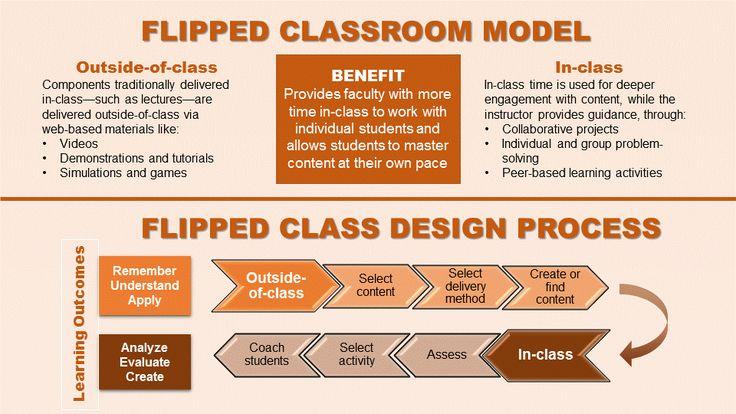 Classroom Design Process : Hasil cari genieo yahoo untuk flipped class design process