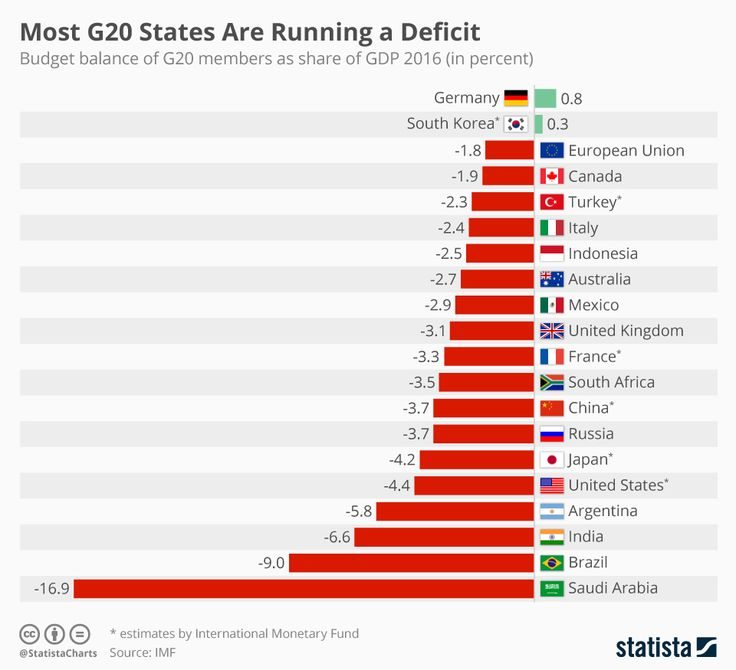 •  Chart: Most G20 States Are Running a Deficit   Statista. Budget balance of G20 members as share of GDP 2016 (in percent)
