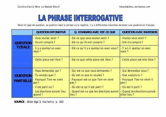 35 best grammaire - la phrase interrogative images on pinterest