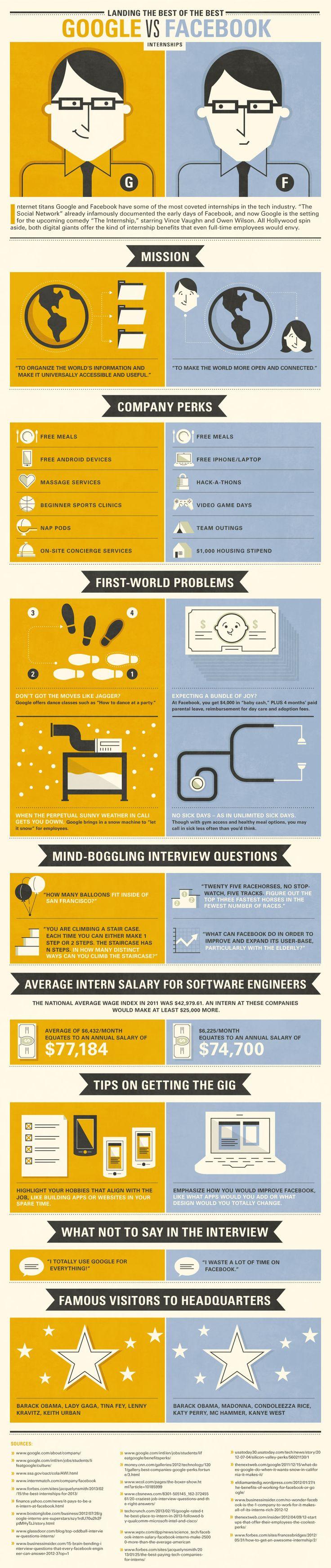 Google vs. Facebook Internships: Perks & Pay Comparison #infographic