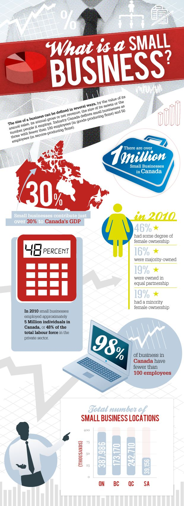 small biz in Canada
