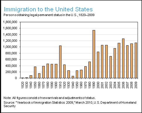 Statistical data indicating immigration to the United ...