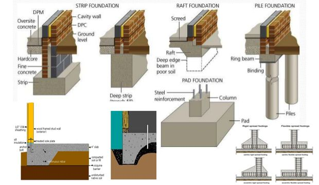 Different types of foundation to better understanding for Different types of foundations