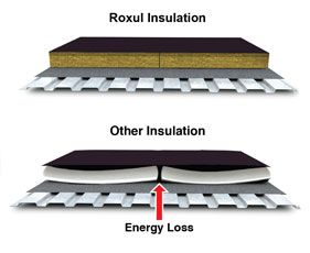 21 best images about insulation on pinterest modern for Roxul mineral wool insulation