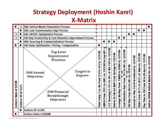 Best Hoshin Kanri Strategic Planning Images On