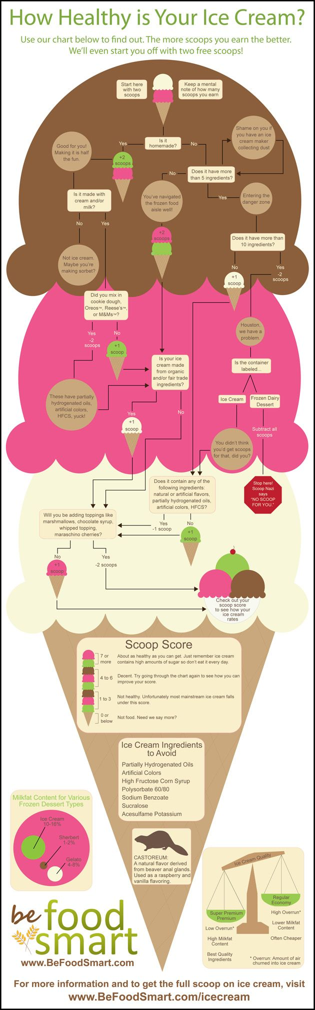 How healthy is your ice cream? | Visual.ly Blog