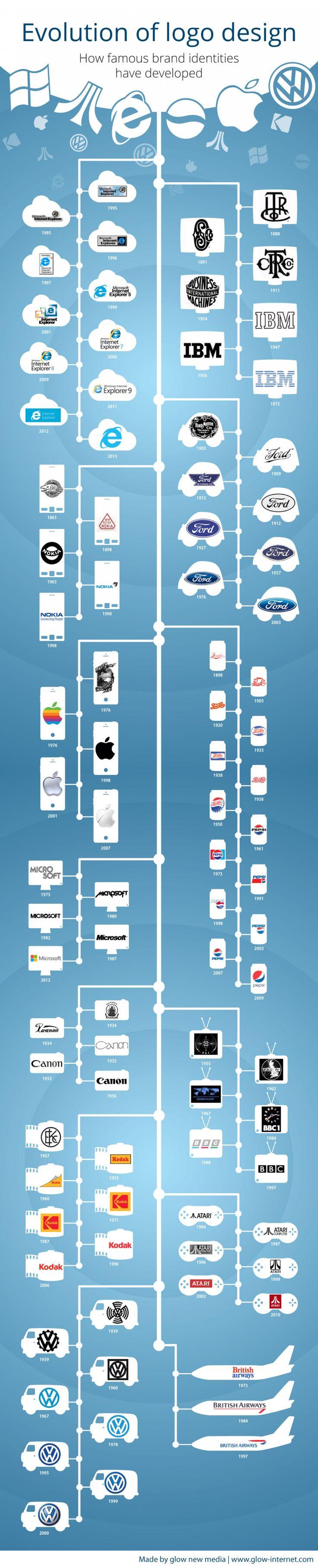 Evolution of Logo Design Infographic