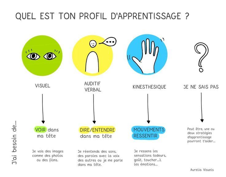 profil apprentissage- visuel-auditif- kinesthésique