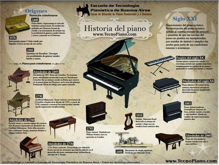 Historia de la Música, Compositores..   Recursos Musicales