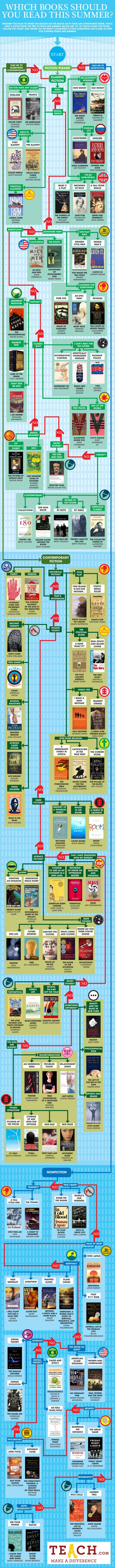 A swanky infographic featured on Daily Infographic, breaking down the various types of books you might like to read this summer