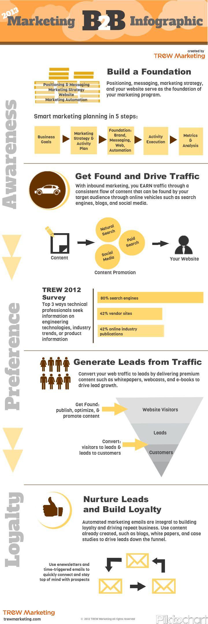 Cool B2B Marketing Infographic #infographic #B2BMarketing #contentmarketing