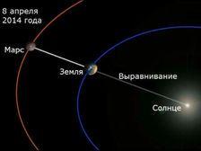 """Красная планета приближается к нашей. Пик сближения Марса с Землей придётся на 14 апреля, но светимость """"соседа"""" нарастает и падает медленно, поэтому уже сейчас и две недели после 14 апреля Красная планета будет видна невооруженным глазом."""
