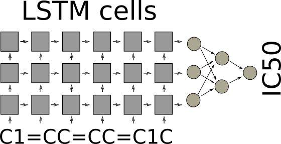 LSTM network for QSAR modeling