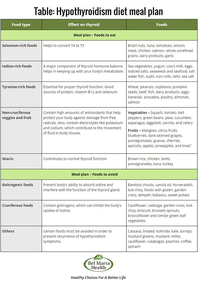 Meal Planner, Recipes & Diet Plan for Hypothyroidism