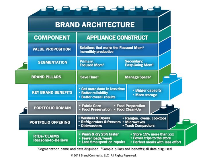 1000 images about brands on pinterest logo design for Brand architecture strategy
