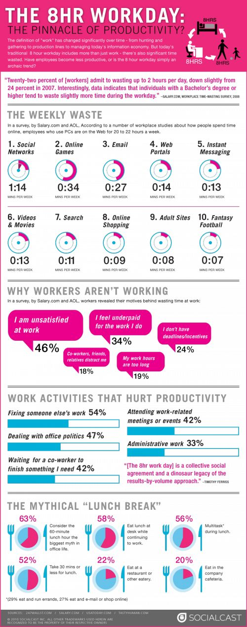 The 8 Hour Workday - What are you really getting done? http://www.roehampton-online.com/?ref=4231900 #careers #jobsearch #jobs #linkedin #socialmedia #social #infographic #work - by Bootcamp Media ( #SMM #SocialMediaMarketing #SocialMedia #Infographic )