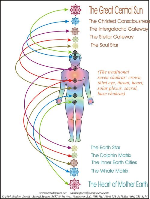 5th dimensional chakra system - Google Search