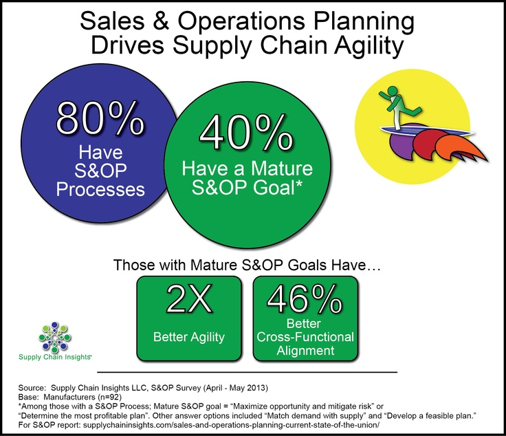 Sales and Operations Planning Drives Supply Chain Agility. Sales and Operations Planning: State of the Union webinar 6/13/13 http://supplychaininsights.com/upcoming-webinars/