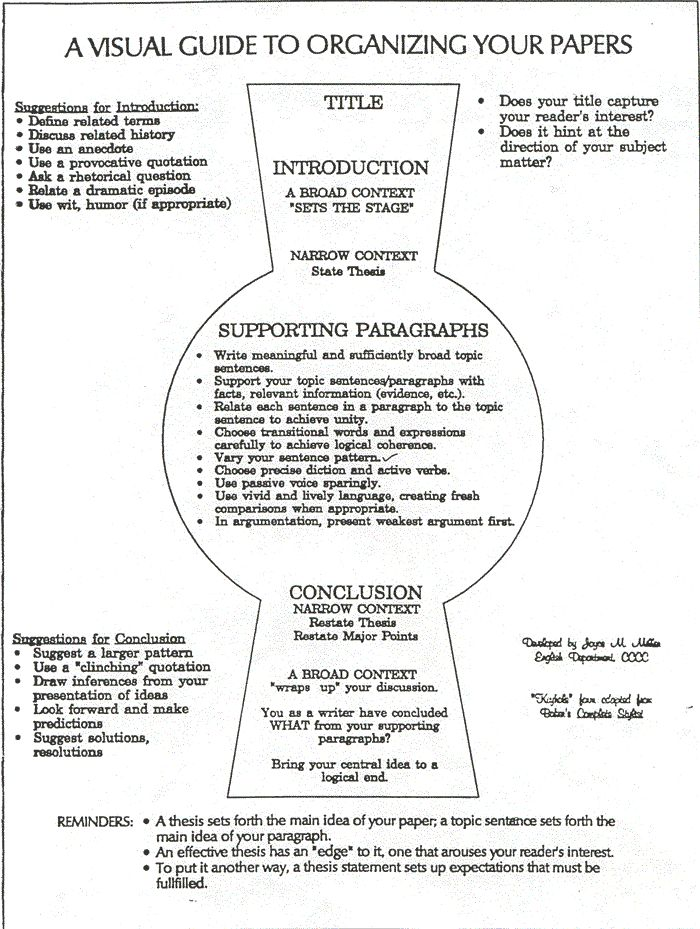 A VISUAL GUIDE TO ORGANIZING YOUR PAPERS - Look at the shape of this organizer. While your essay will be about a specific topic, try to start and end with general statements. The largest part of your essay is the body paragraphs because these paragraphs explain and support your position. Do not overlook your title! Your title is the first thing reader's will read and you do not want it to be the last thing! Your title should be interesting AND indicate what your essay is about.