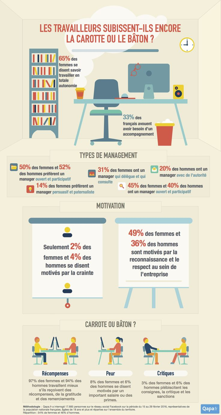 Comment les français veulent être managés en 2016?