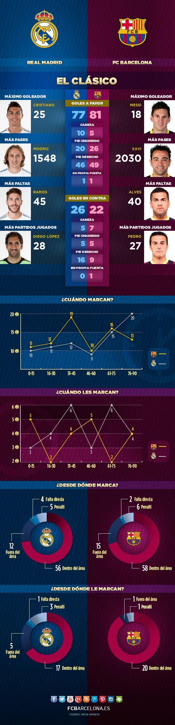 El infográfico del Clásico #FCBarcelona #ClassicFCB