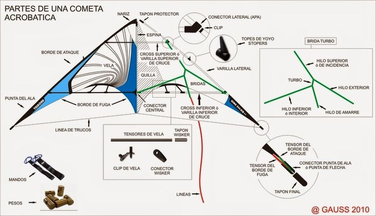 Cometas acrobáticas de dos líneas | Cometas al sol