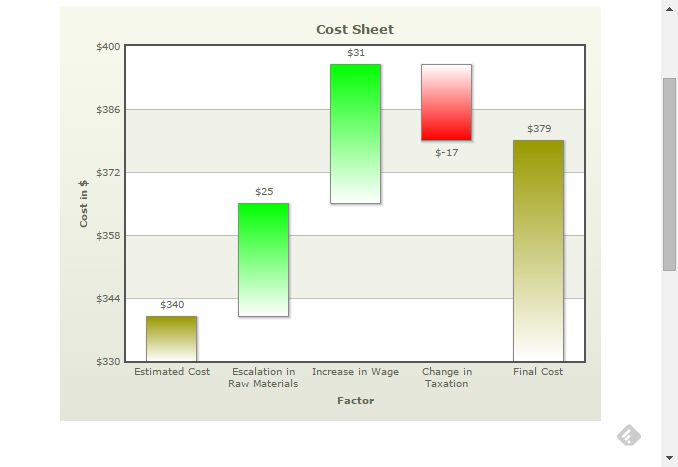Waterfall Chart Cost Sheet DataViz - Components Pinterest - waterfall chart