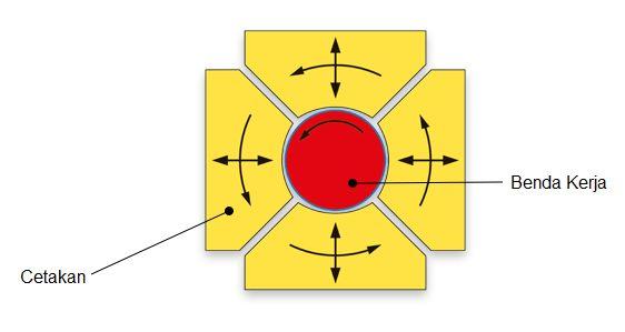 Rotary Swaging Pembentukan Bahan Pembentukan Logam Original link http://ift.tt/2nQ1DjC