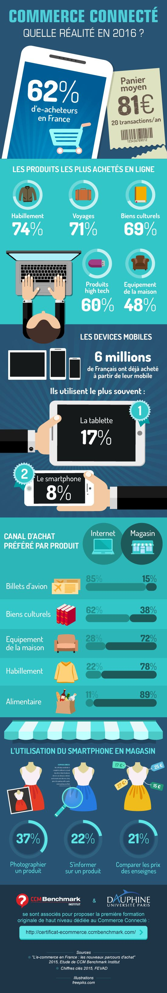 Réalisée en 2016 par CCM Benchmark Institut et l'Université Paris Dauphine, cette infographie décrypte les principales tendances en matière de commerce connecté. Produits les plus achetés en ligne, paniers moyens, devices utilisés, canal d'achat… les principaux indicateurs du commerce connecté sont passés au crible.