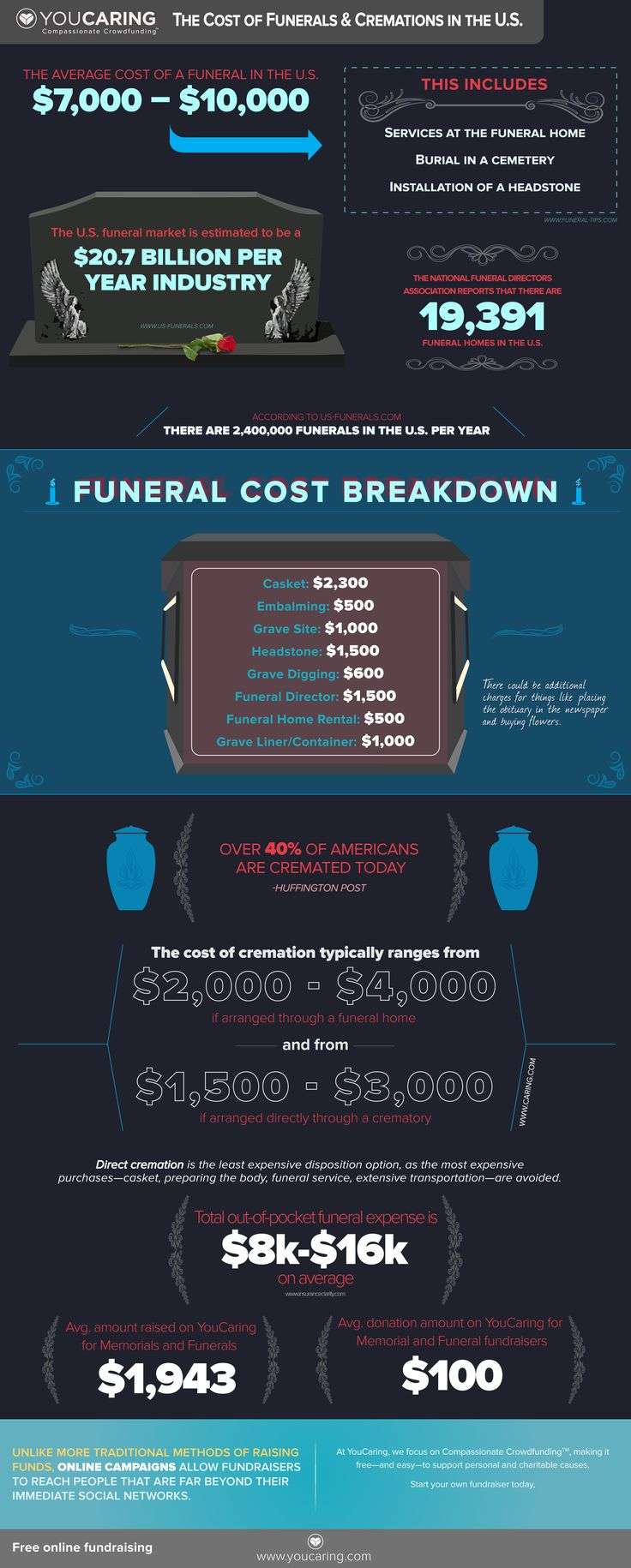 Infographic: The Cost of Funerals and Cremations in the U.S.   With the average funeral costing between $7K and $10K, it's no wonder a growing number of people are resorting to crowdfunding to help offset costs. Learn more about how to alleviate the burden of paying for a funeral/cremation with this #infographic via Compassionate Crowdfunding Blog