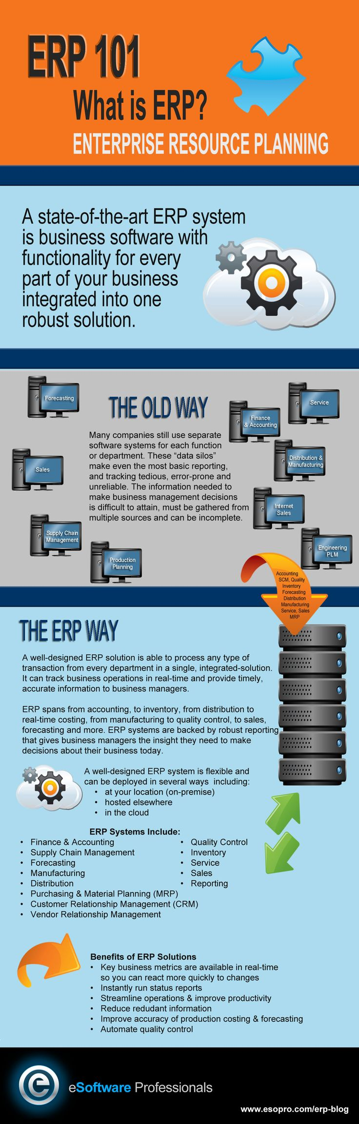 enterprise resource planning Erp, or enterprise resource planning, is a modular software system designed to integrate the main functional areas of an organization's business processes into a unified system.