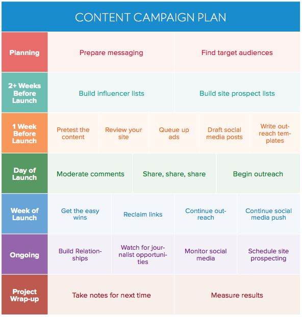 Best 20+ Marketing Plan Example Ideas On Pinterest | Example Of
