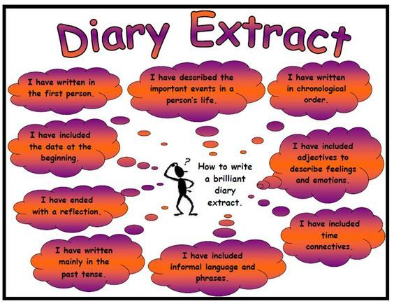 A great resource to accompany the teaching of diary writing. This A4 work mat or poster explains all the essential features of a diary and can be used either at the beginning, during or at the end of the taught unit. As a poster it could be displayed as a reference for the children to use throughout the taught unit. Furthermore it could be used as a great revision aid for year 6 pupils. As a work mat the children could have a laminated copy of the resource on the table and could use it...: