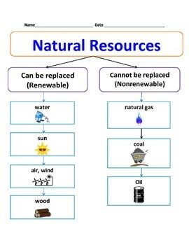 Natural Resources Chart: Nonrenewable and Renewable sources