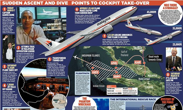 Doomed airliner pilot was political fanatic: Hours before taking control of flight MH370 he attended trial of jailed opposition leader as FBI reveal passengers could be at a secret location #DailyMail