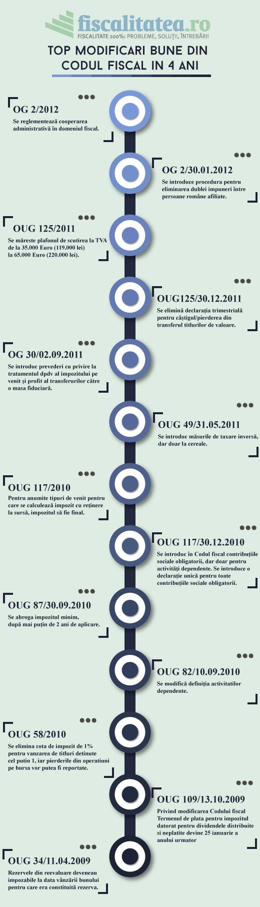 Topul modificarilor din codul fiscal din Romania in ultimii 4 ani #codulfiscal, #romania, #contabilitate