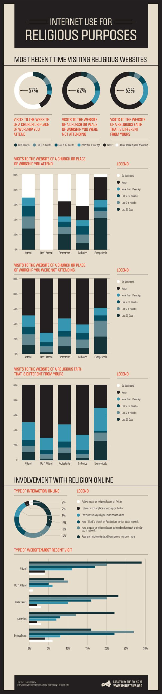 Internet Usage For Religious Purposes [Infographic]   IMinistries Church  Website CMS